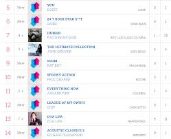 Midweek Album Chart 73 Up To Date Uk Top 40 Midweek Album Chart