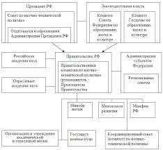 Развитие Информационного Обеспечения Управления За Рубежом Реферат
