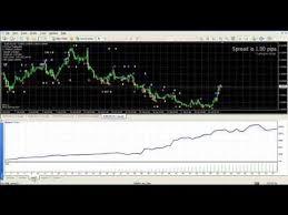 Marketscope Charts Download Marketscope Forex