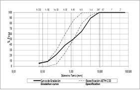 68 Curious Gradation Chart Of Aggregates