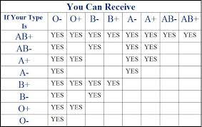 Aashiqnet Blood Group Match Chart Blood Type Blood