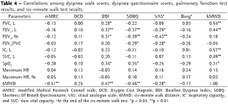 Pft Test Results Chart Dyspnea In Copd Beyond The Modified Medical Research