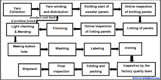 Flow Chart Of Knitting Ielts Academic Writing Task 1 Flow Chart Writing Sweater