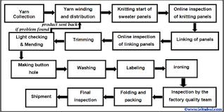 Ielts Academic Writing Task 1 Flow Chart Writing Sweater