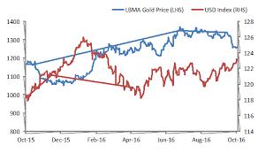 Gold Vs Usd Chart Gold Price Vs Usd Index Snbchf Com