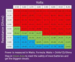 Sub Ohm To Wattage Chart 30 Unexpected Sub Ohm Vaping Chart Watts
