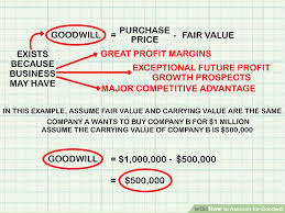 How To Account For Goodwill A Step By Step Accounting Guide