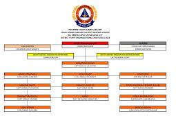 Philippine Ports Authority Organizational Chart Philippine Coast Guard Auxiliary Membership
