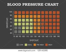 Blood Pressure Chart Vector Photo Free Trial Bigstock