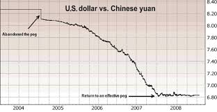 Alumni Article Convert Chinese Currency To Us Dollar