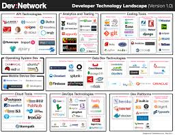 9 Core Technologies Devnetwork Recognizes Sauce Labs As A Leader In App Testing
