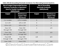 Grounding Electrode Conductor Size Chart Grounding And Bonding 2017 Nec