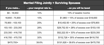 federal ine tax rates for 2017 single filers married filing jointly