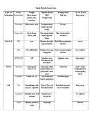 Organic Molecules Contrast Chart Key Organic Molecules