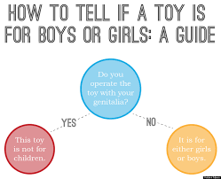 Gender Venn Diagram How To Tell If A Toy Is For Boys Or Girls In One Easy Step