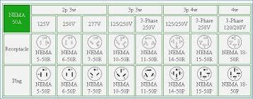 nema 14 50r wiring diagram free wiring diagram collection Nema 14 50 Male at Nema 14 50p Wiring Diagram