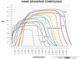 Hawk Pads Chart Rear Racing Brake Pad Set Dtc 80
