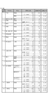静岡 県 公立 高校 入試 2021 倍率