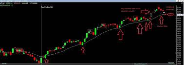 Nifty Chart Moneycontrol Moneycontrol Com