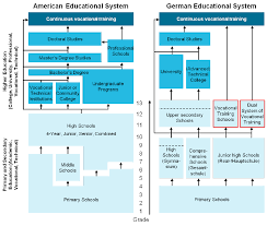 Chronological Flow Charts Of American And German Educational