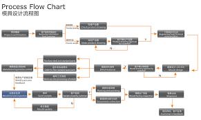 Manufacturing Process Flow Chart Pdf Process Flow Chart