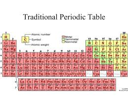 ATOMS AND THE PERIODIC TABLE chapter three - ppt video online download