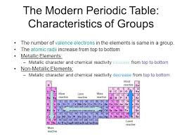 Trends in the Periodic Table - ppt download