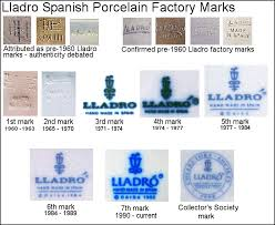 Lladro Trademarks Makers And Factory Marks History
