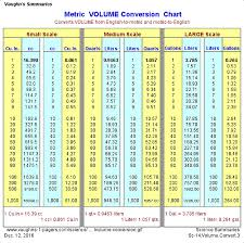 Fluid Conversion Chart Metric Volume Conversion Chart Vaughns Summaries