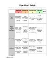 Flow Chart Rubric Flow Chart Rubric 1 Flow Chart Rubric This Rubric Will