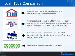 Comparing Mortgage Lenders Loan Type Comparison Fha Va Conventional And Rd Ppt