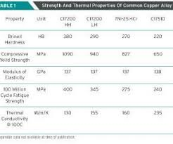 Bronze Hardness Chart A Review Of Copper Alloys For Plastic Injection Molding