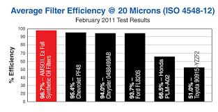 Amsoil Synthetic Nanofiber Oil Filters Eao Ea15k