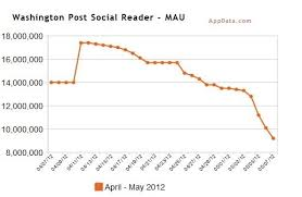 Facebooks Social Reader Apps Nosedive In Popularity The Verge