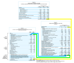 financial statement the 3 basic financial statements facing the numbers