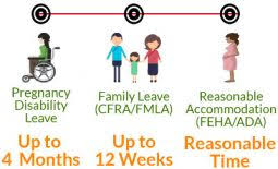 Fmla Cfra Pdl Chart How Do I Take Maternity Leave In California A Law Guide