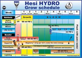 Hesi Soil Chart Hesi Nl Downloads