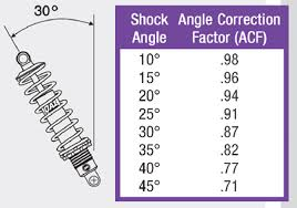 Coil Over Spring Rate Chart Choosing Coilovers Do You Know Which Is Best For Your Car