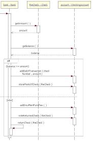 Sequence Diagram Visio System Sequence Diagram Visio U2013 Tropicalspa Threeroses Us