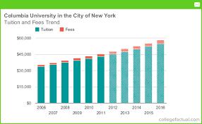 columbia university in the city of new york tuition and fees columbia university in the city of new york tuition and fees comparison
