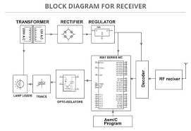 rf based home automation system rx block diagram jpg rf based home automation system sensor based projects edgefxkits 700 x 480