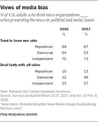 Media Bias Chart 2016 Views Of Media Bias Pew Research Center