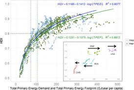 Hdi Chart 2012 The Energy Requirements Of A Developed World Sciencedirect
