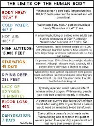 How Long Can You Survive In Cold Water Chart This Chart Shows The Limits Of The Human Body For Body Heat