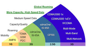 3g Vs Lte Speed Chart 1g Vs 2g Vs 3g Vs 4g Vs 5g Comparison Differences And Analysis