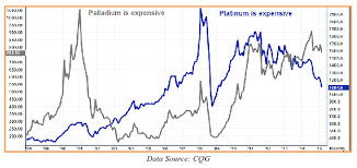 Platinum Price Trend Chart Platinum Significantly Cheaper Than Gold For Just The 2nd