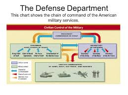 Us Navy Chain Of Command Chart Federal Agencies What Is A Bureaucracy Hierarchical