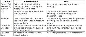 Choke Chart Fun Shotgun Coach Stuff Diagram