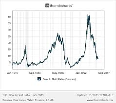 Dow Vs Gold Gold Eagle