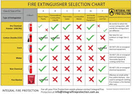 Fire Extinguisher Chart Fire And Safety Education